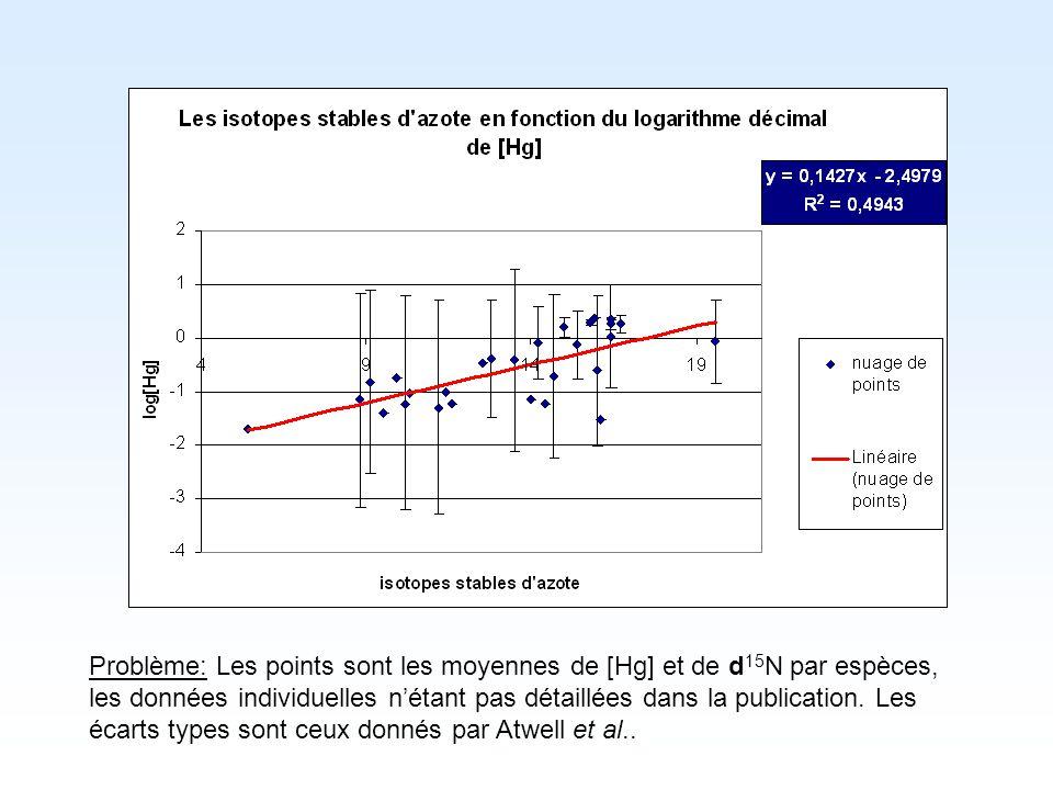 Problème: Les points sont les moyennes de [Hg] et de d15N par espèces, les données individuelles n'étant pas détaillées dans la publication.